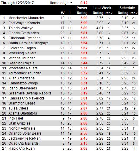 ECHL Ratings PNG