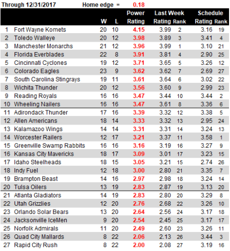 ECHL Ratings