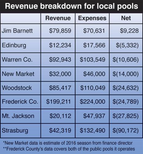 pool-chart