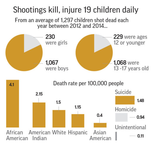 Study: Shootings kill or injure 19 US children each day
