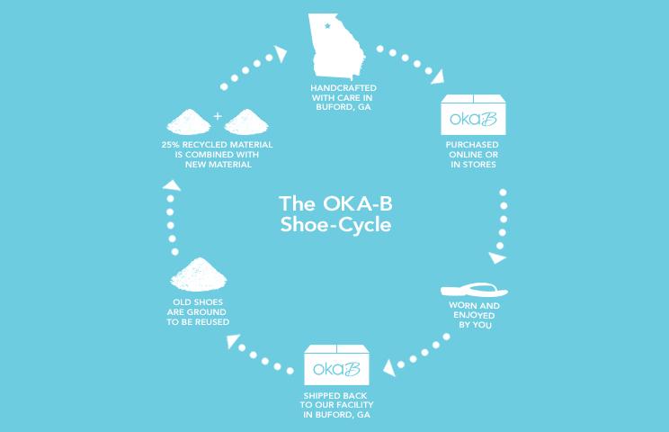 OkaB Shoe Cycle