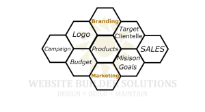 oakville branding and marketing