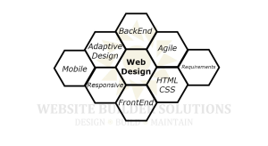 oakville web design