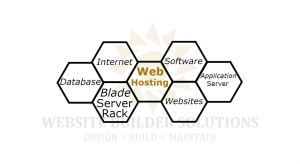 oakville web hosting
