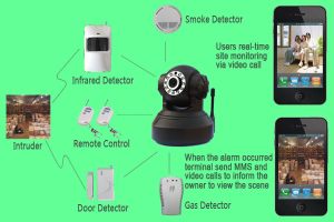 3G video alarm systems, wireless IP alarms