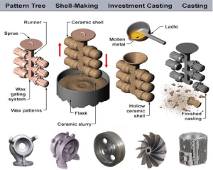 All Types of Casting Spares