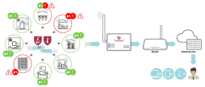 Online temperature monitoring system