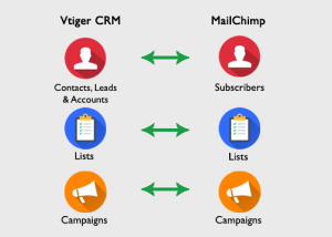 Vtiger MailChimp Integration