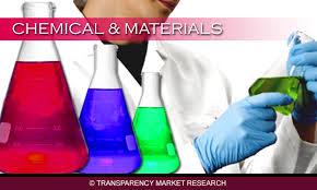 Chemicals and Material Market Report