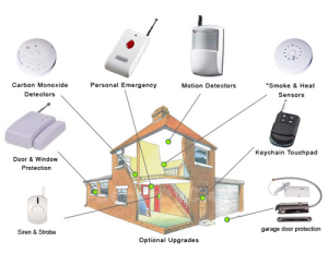 Complete Home security equipment, China alarm kits