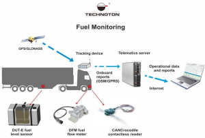 Fuel Tank Monitoring
