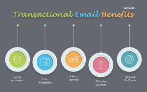 Transactional Email Services