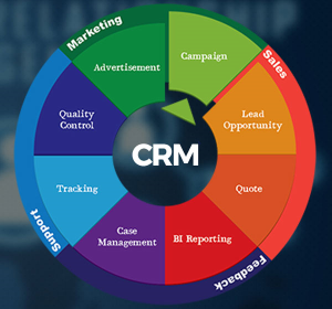Crm Solutions | Crm Software | Customer Relationsh