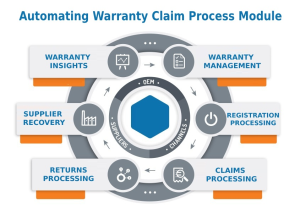 Automating Warranty Claim Process Module