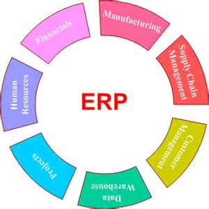 ERP Software, ERP Solutions