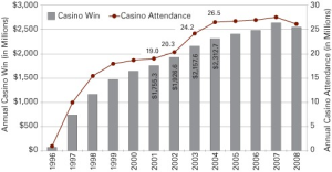Importance of Gambling Statistics