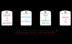 Top Conversion Rate Optimization