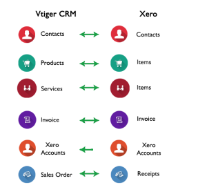 Xero Vtiger Integration