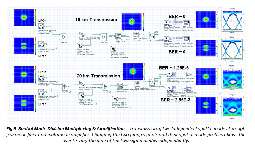 OptiSystem 14 Fig6