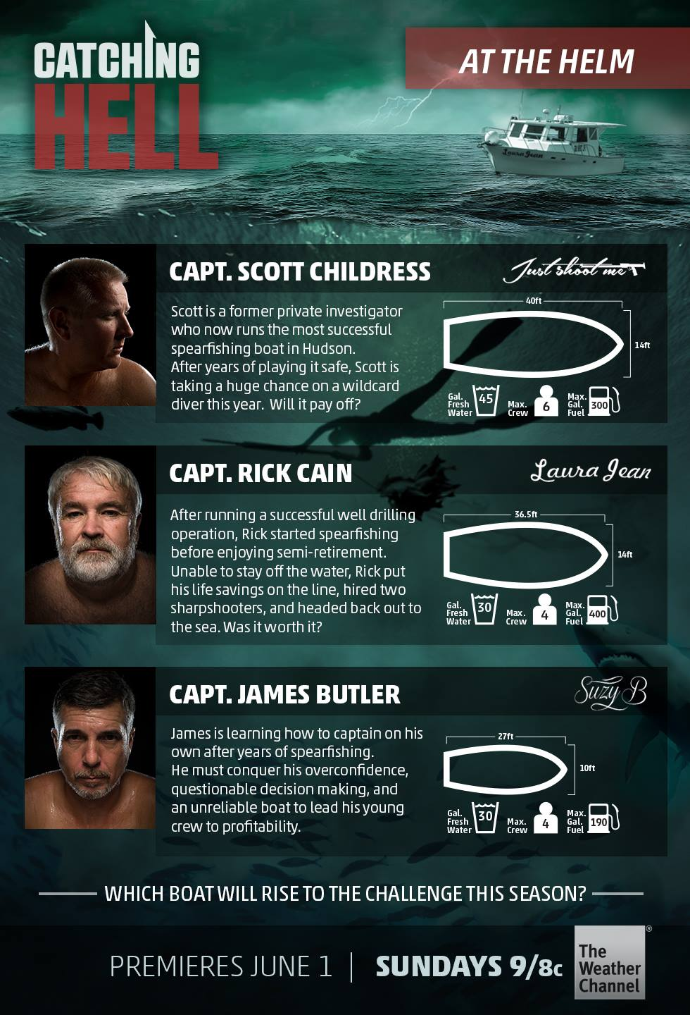 Catching Hell Infograph- Meet the Captains!
