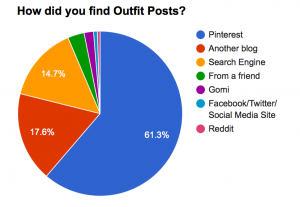 outfit post: survey results