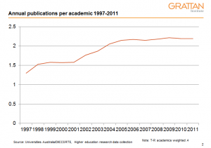 Publications per academic