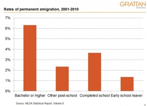 emigration by level