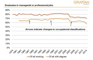 Ed and Work