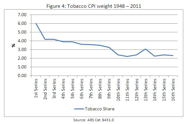CPI - tobacco weight
