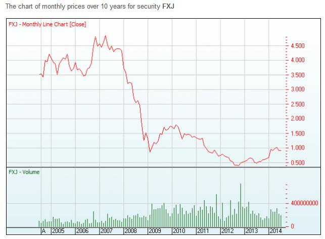 Fairfax share price 1