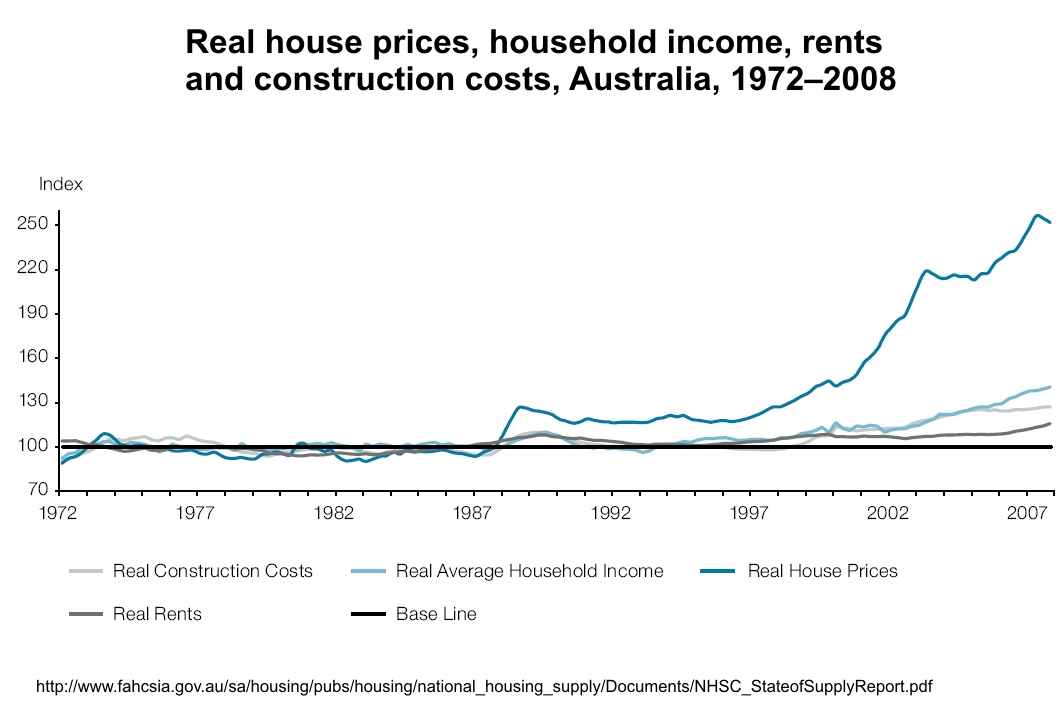 real-house-prices