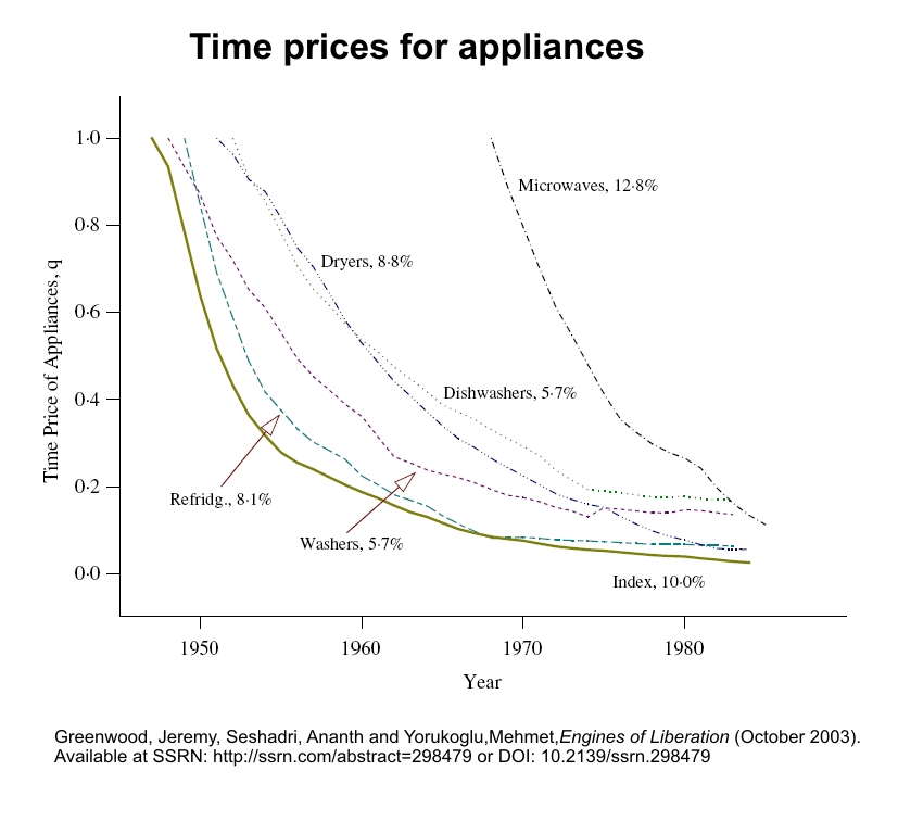 time-prices