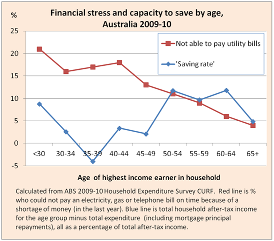 Financial stress and saving capacity by age, Australia 2009-10