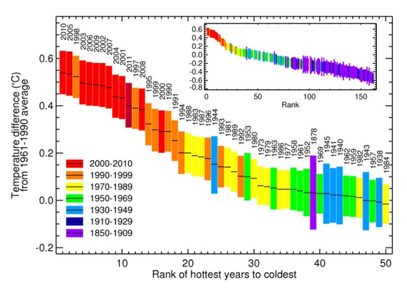 Years ranked in order of global temp_cropped_580