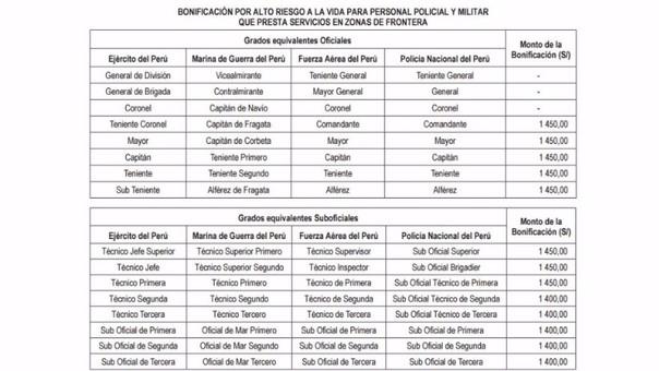 Sueldos en el per 2019 ffaa y pnp for Sueldos del ministerio del interior