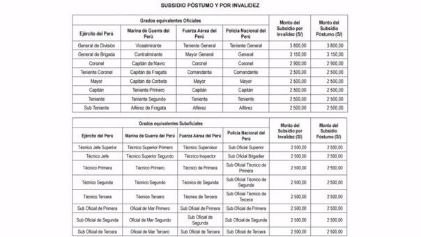 Sueldos en el per 2018 ffaa y pnp for Sueldos del ministerio del interior
