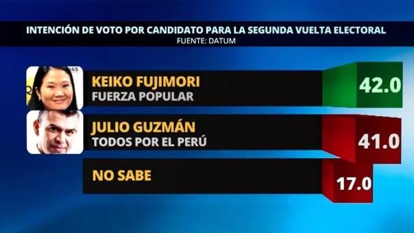 Encuesta Datum: Segunda vuelta entre Keiko Fujimori y Julio Guzmán será la más peleada