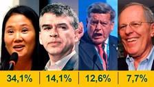 CPI: Julio Guzmán se consolida en el segundo lugar con 14,1% de intención de voto