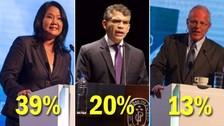 Datum en primer simulacro de votación: Keiko Fujimori 39% y Julio Guzmán 20%