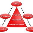 Jorge Ramirez Instant Professional English To Spanish Translation