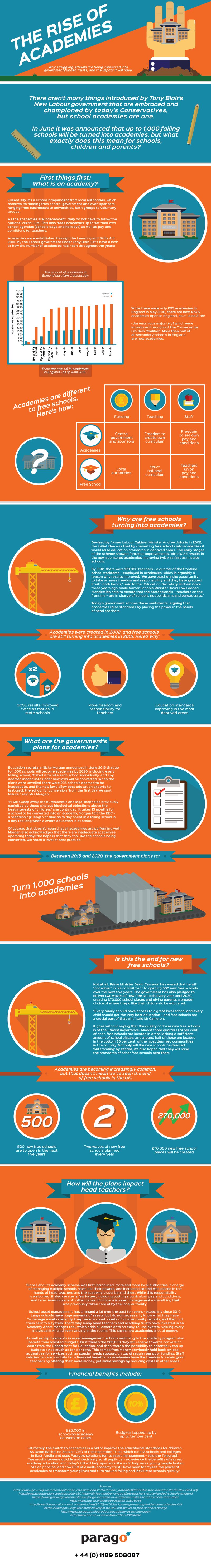 Rise of Academies Infographic