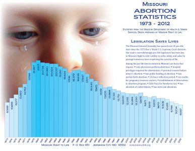 Abortion rate down, but fight for life continues