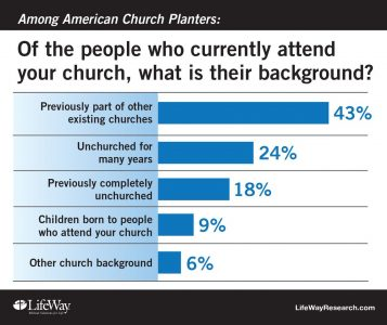New churches draw new people