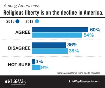 Religious liberty focus of new study