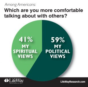 Americans prefer discussing politics rather than God
