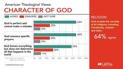 Americans love God, Bible, but are fuzzy on the details