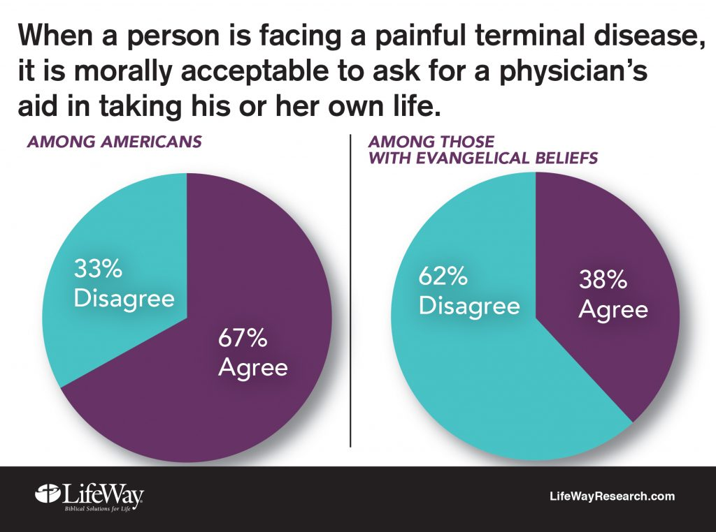 Graphic by LifeWay Research