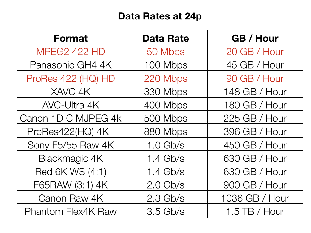 understanding 4k camera data rates