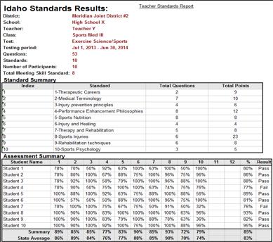 Teacher-Standards-Report
