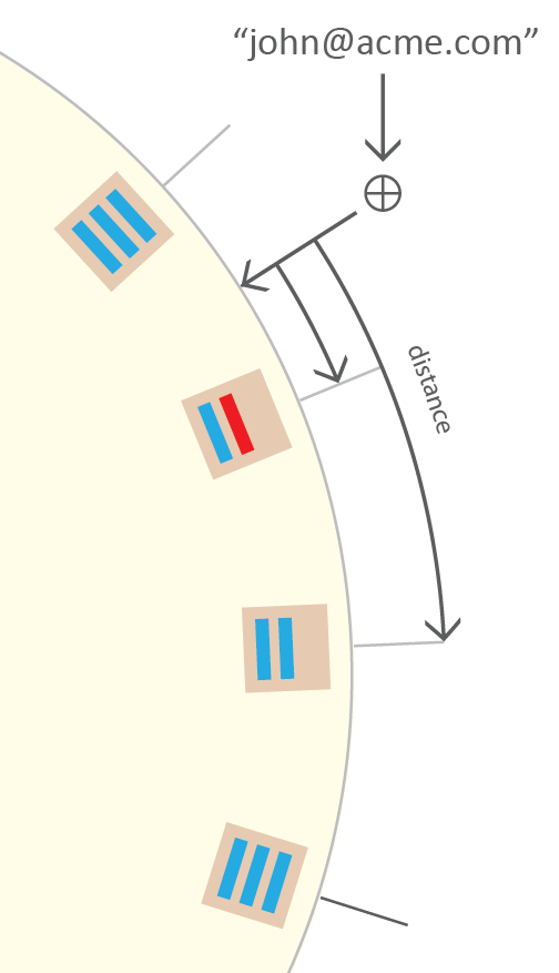 hash-ring-distance